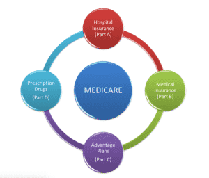 Government Assistance for Health Insurance - Medicare Part D
